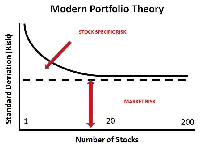 Modern-Portfolio-Theory